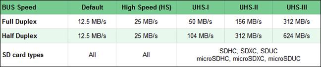 Comparison of SD memory cards (bus speeds)