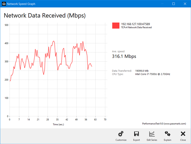 The variability of a wireless transfer on the Mercku M2 Hive
