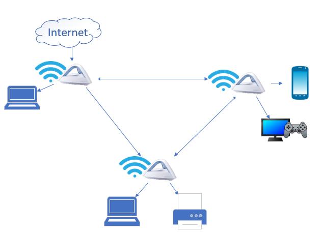 A mesh Wi-Fi system