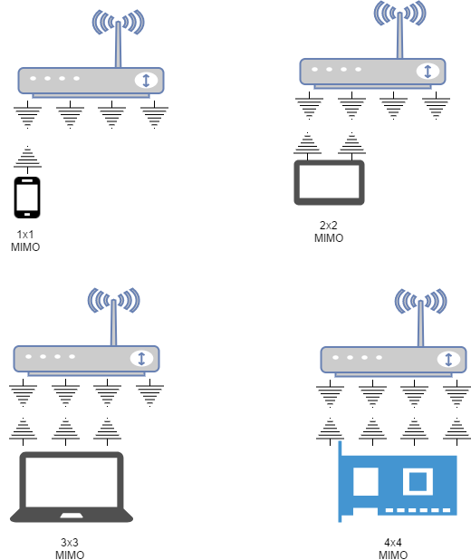Examples of interactions between MU-MIMO routers and wireless devices