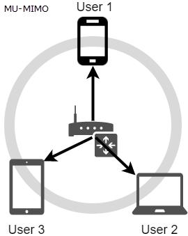 3x3 MU-MIMO wireless transfers