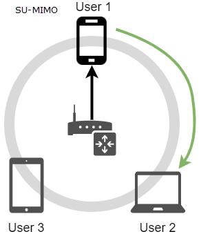 SU-MIMO or 1x1 MU-MIMO wireless transfers