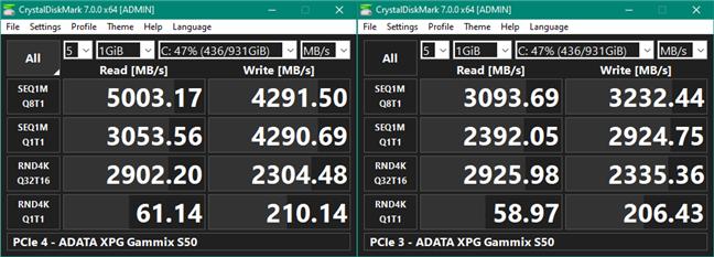 Benchmark results in CrystalDiskMark: PCIe 4 vs. PCIe 3