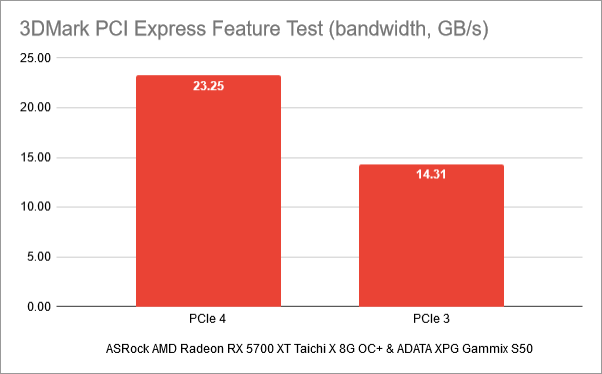Benchmark results in 3DMark PCI Express Feature test: PCIe 4 vs. PCIe 3