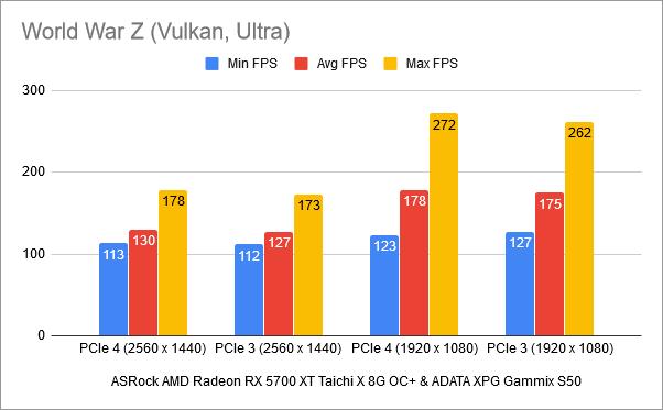 Benchmark results in World War Z: PCIe 4 vs. PCIe 3