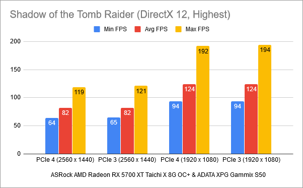 Benchmark results in Shadow of the Tomb Raider: PCIe 4 vs. PCIe 3