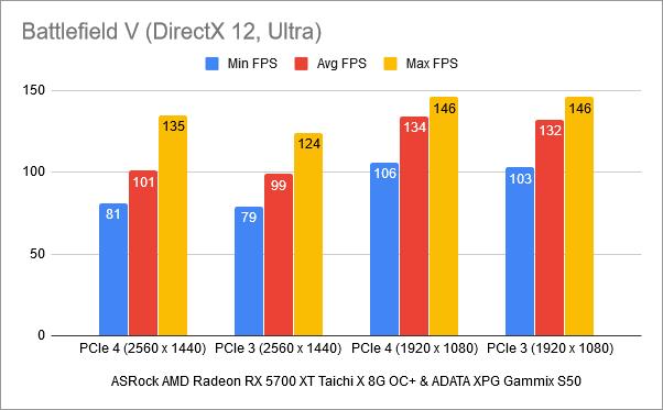 Benchmark results in Battlefield V: PCIe 4 vs. PCIe 3