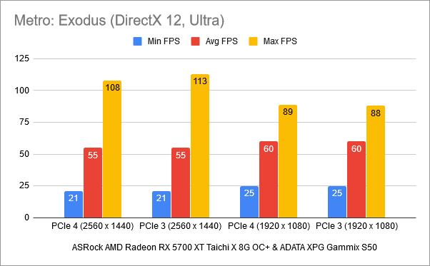 Benchmark results in Metro Exodus: PCIe 4 vs. PCIe 3