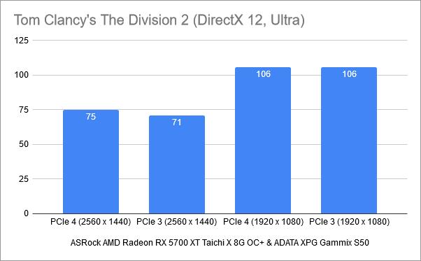 Benchmark results in Tom Clancy's The Division 2: PCIe 4 vs. PCIe 3