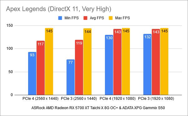 Benchmark results in Apex Legends: PCIe 4 vs. PCIe 3