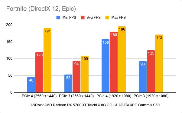 Benchmark results in Fortnite: PCIe 4 vs. PCIe 3