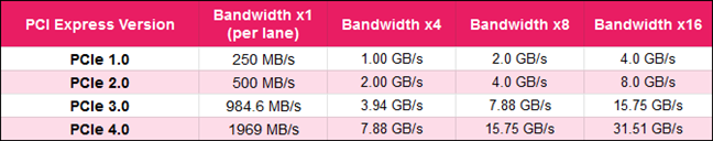 PCI Express versions and bandwidths