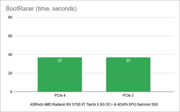 Windows 10 boot times: PCIe 4 vs. PCIe 3