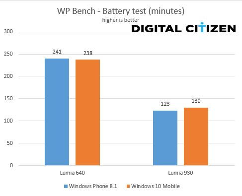 Windows 10 Mobile, Windows Phone 8.1, performance, comparison, benchmarks, measurements