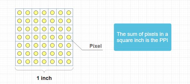 ppi, dpi, pixel, density