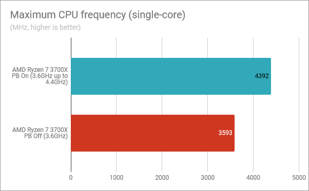 Maximum CPU frequency (single-core): Precision Boost enabled, Precision Boost disabled