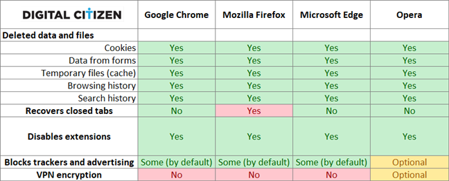 The privacy features offered by Chrome, Firefox, Edge, and Opera (about:inprivate)