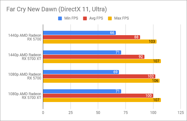 Benchmark results in Far Cry New Dawn