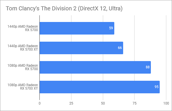 Benchmark results in Tom Clancy's The Division 2