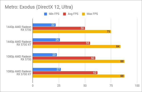 Benchmark results in Metro: Exodus