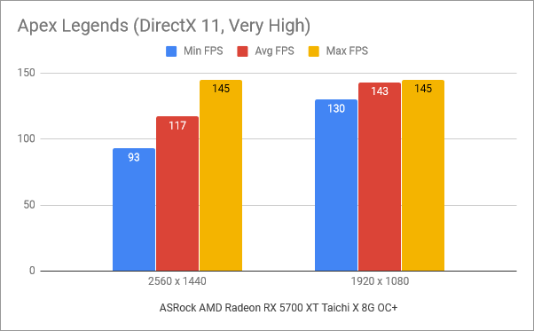 Benchmark results in Apex Legends