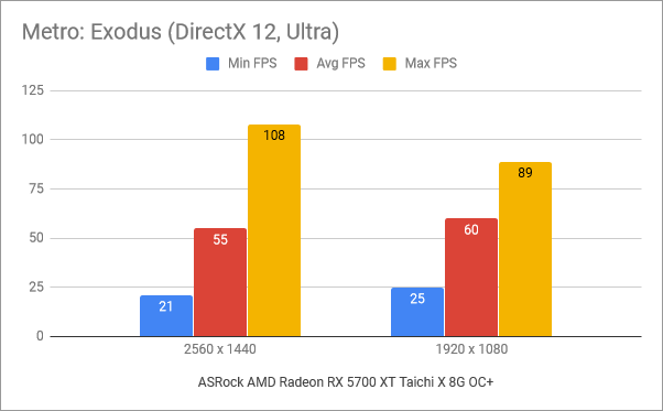 Benchmark results in Metro: Exodus