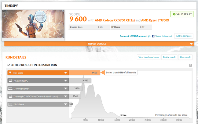 Benchmark results in 3DMark Time Spy