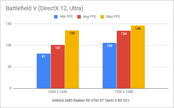 Benchmark results in Battlefield V
