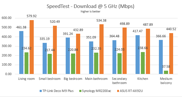 The download speeds, in SpeedTest, on the 5 GHz band