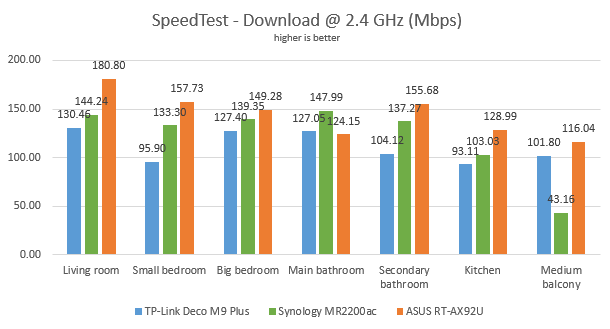 The download speeds, in SpeedTest, on the 2.4 GHz band