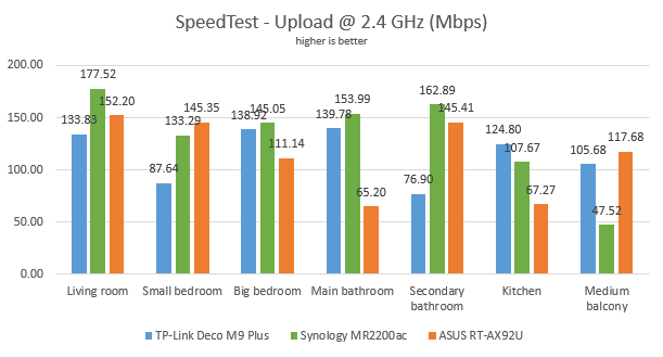 The upload speeds, in SpeedTest, on the 2.4 GHz band