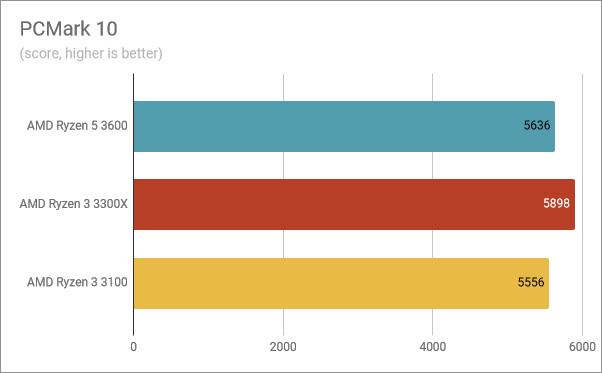 Benchmark results in PCMark 10