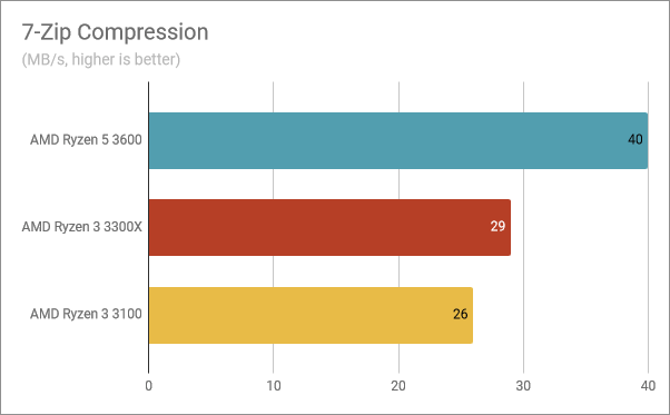 Benchmark results in 7-Zip Compression
