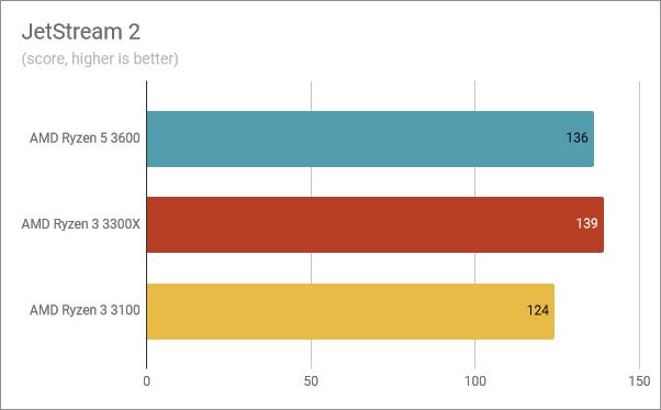 Benchmark results in JetStream 2