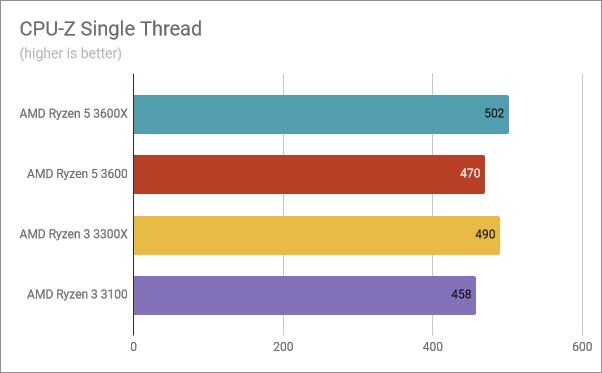 Benchmark results in CPU-Z Single Thread