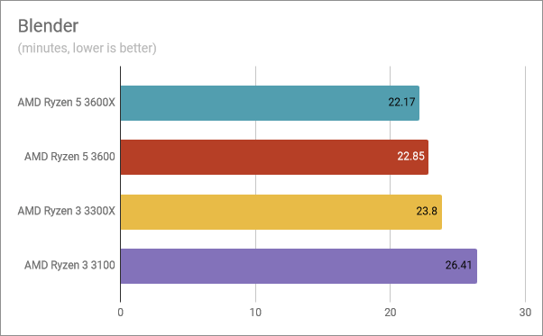 Benchmark results in Blender