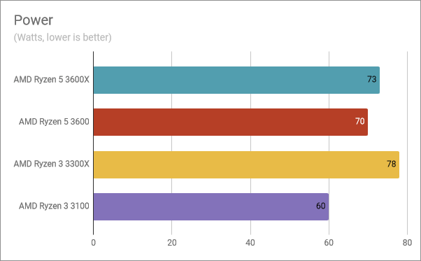 The power consumption of the AMD Ryzen 3 3300X