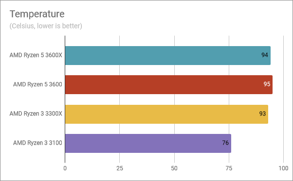 Temperature readings for the AMD Ryzen 3 3300X