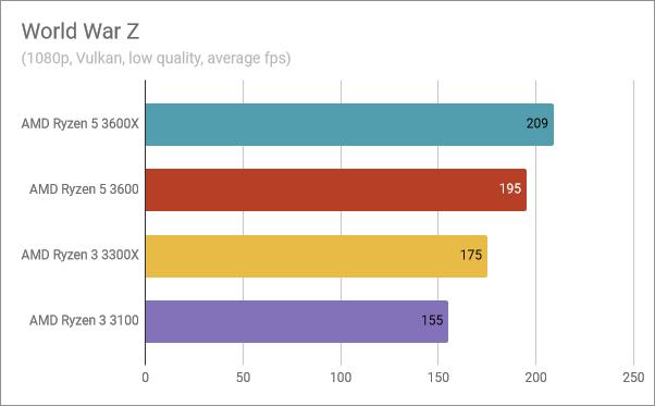 Benchmark results in World War Z
