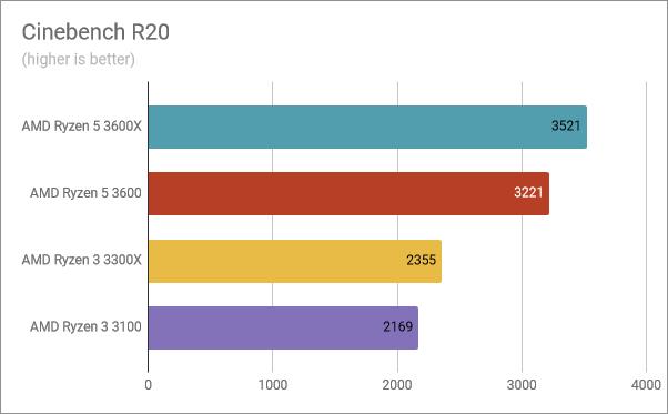 Benchmark results in Cinebench R20