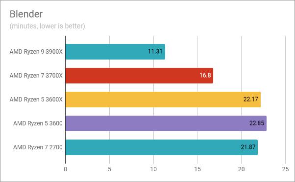 AMD Ryzen 5 3600: Benchmark results in Blender