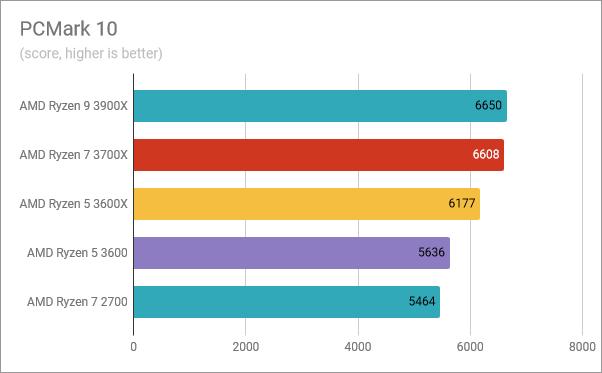 AMD Ryzen 5 3600: Benchmark results in PCMark 10