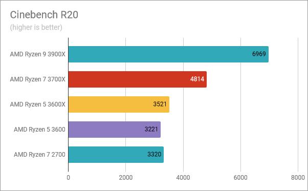 AMD Ryzen 5 3600: Benchmark results in Cinebench R20