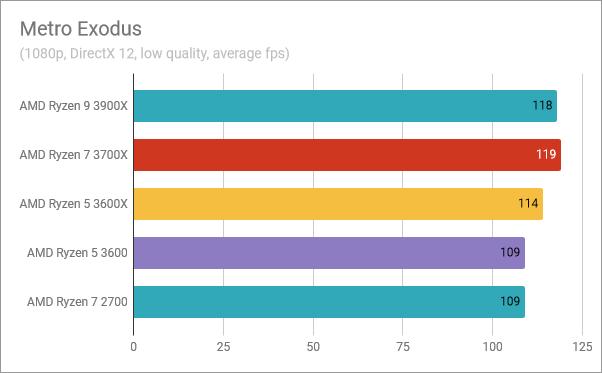 AMD Ryzen 5 3600: Benchmark results in Metro Exodus