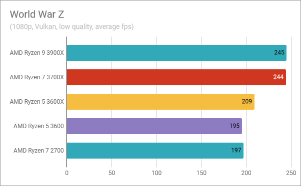 AMD Ryzen 5 3600: Benchmark results in World War Z