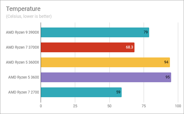 Temperature readings for the AMD Ryzen 5 3600