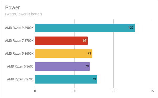 The power consumption of the AMD Ryzen 5 3600
