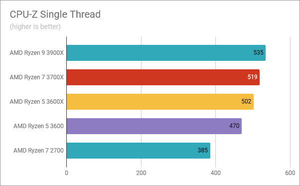 AMD Ryzen 5 3600: Benchmark results in CPU-Z Single Thread