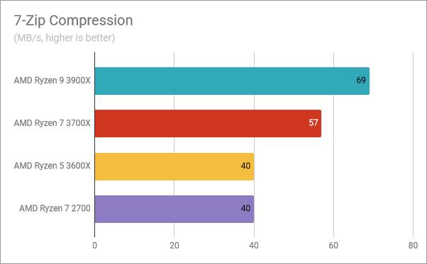 AMD Ryzen 5 3600X: Benchmark results in 7-Zip Compression