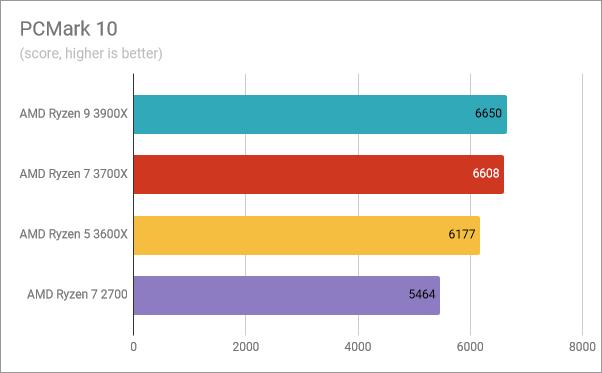 AMD Ryzen 5 3600X: Benchmark results in PCMark 10